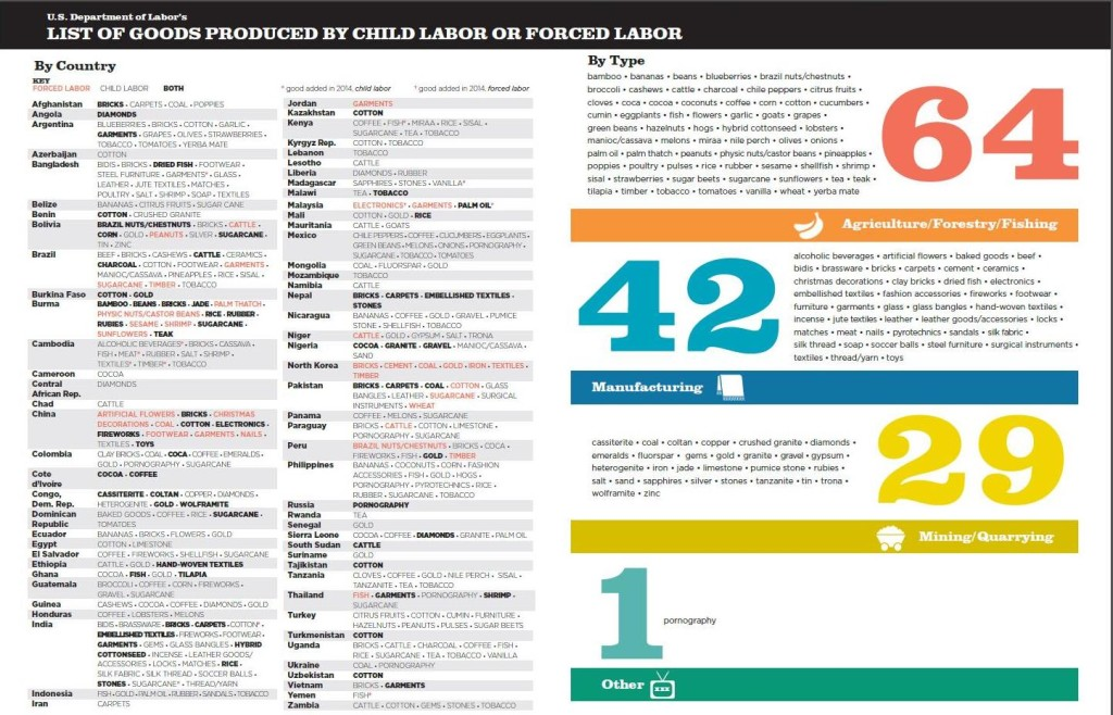 Child.Forced.Labor.Infographic